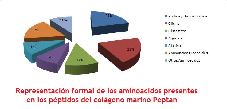 Porcentaje de Aminoácidos presentes en CYNERGY MED